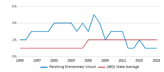 This chart display the percentage of Asian students in Pershing Elementary School and the percentage of Asian public school students in Missouri by year, with the latest 2017-18 school year data.