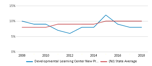 This chart display the percentage of Asian students in Developmental Learning Center New Providence and the percentage of Asian public school students in New Jersey by year, with the latest 2017-18 school year data.