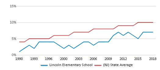 This chart display the percentage of Asian students in Lincoln Elementary School and the percentage of Asian public school students in New Jersey by year, with the latest 2017-18 school year data.