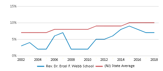 This chart display the percentage of Asian students in Rev. Dr. Ercel F. Webb School and the percentage of Asian public school students in New Jersey by year, with the latest 2017-18 school year data.