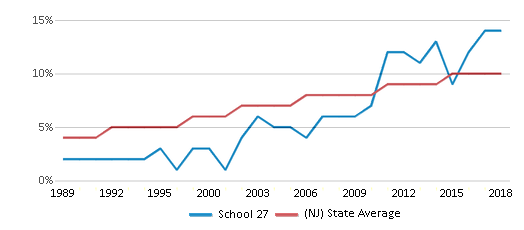This chart display the percentage of Asian students in School 27 and the percentage of Asian public school students in New Jersey by year, with the latest 2017-18 school year data.