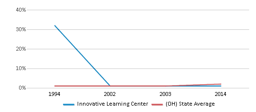 This chart display the percentage of Asian students in Innovative Learning Center and the percentage of Asian public school students in Ohio by year, with the latest 2013-14 school year data.