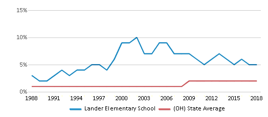 This chart display the percentage of Asian students in Lander Elementary School and the percentage of Asian public school students in Ohio by year, with the latest 2017-18 school year data.