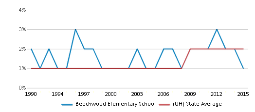 This chart display the percentage of Asian students in Beechwood Elementary School and the percentage of Asian public school students in Ohio by year, with the latest 2014-15 school year data.
