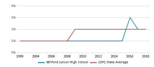 This chart display the percentage of Asian students in Milford Junior High School and the percentage of Asian public school students in Ohio by year, with the latest 2017-18 school year data.