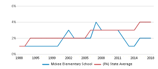 This chart display the percentage of Asian students in Mckee Elementary School and the percentage of Asian public school students in Pennsylvania by year, with the latest 2017-18 school year data.