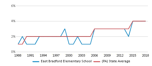 This chart display the percentage of Asian students in East Bradford Elementary School and the percentage of Asian public school students in Pennsylvania by year, with the latest 2017-18 school year data.