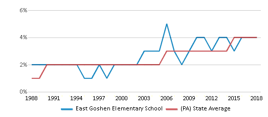 This chart display the percentage of Asian students in East Goshen Elementary School and the percentage of Asian public school students in Pennsylvania by year, with the latest 2017-18 school year data.