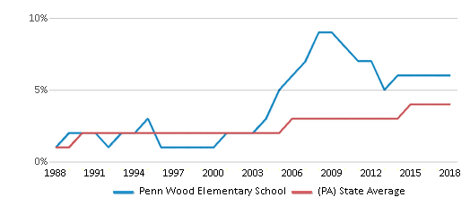 This chart display the percentage of Asian students in Penn Wood Elementary School and the percentage of Asian public school students in Pennsylvania by year, with the latest 2017-18 school year data.