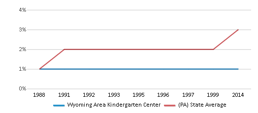 This chart display the percentage of Asian students in Wyoming Area Kindergarten Center and the percentage of Asian public school students in Pennsylvania by year, with the latest 2013-14 school year data.