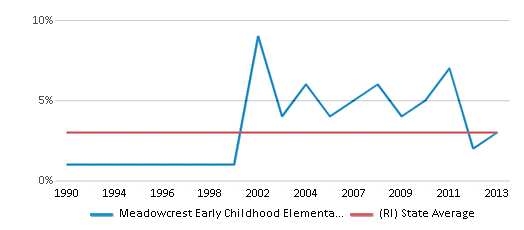 This chart display the percentage of Asian students in Meadowcrest Early Childhood Elementary School and the percentage of Asian public school students in Rhode Island by year, with the latest 2012-13 school year data.