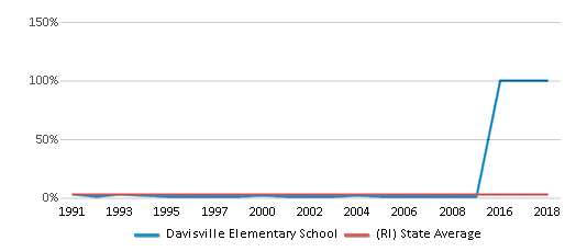 This chart display the percentage of Asian students in Davisville Elementary School and the percentage of Asian public school students in Rhode Island by year, with the latest 2008-09 school year data.