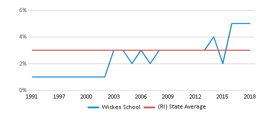 This chart display the percentage of Asian students in Wickes School and the percentage of Asian public school students in Rhode Island by year, with the latest 2017-18 school year data.