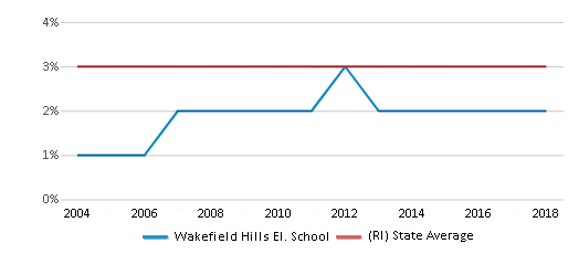 This chart display the percentage of Asian students in Wakefield Hills El. School and the percentage of Asian public school students in Rhode Island by year, with the latest 2017-18 school year data.