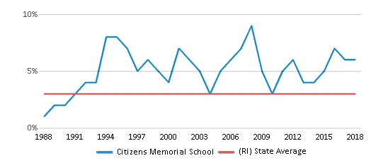 This chart display the percentage of Asian students in Citizens Memorial School and the percentage of Asian public school students in Rhode Island by year, with the latest 2017-18 school year data.