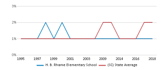 This chart display the percentage of Asian students in H. B. Rhame Elementary School and the percentage of Asian public school students in South Carolina by year, with the latest 2017-18 school year data.