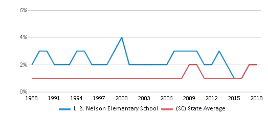 This chart display the percentage of Asian students in L. B. Nelson Elementary School and the percentage of Asian public school students in South Carolina by year, with the latest 2017-18 school year data.