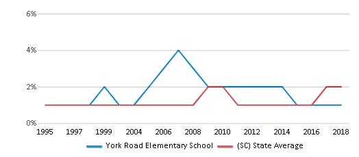 This chart display the percentage of Asian students in York Road Elementary School and the percentage of Asian public school students in South Carolina by year, with the latest 2017-18 school year data.