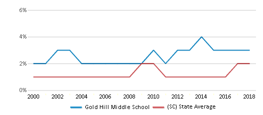 This chart display the percentage of Asian students in Gold Hill Middle School and the percentage of Asian public school students in South Carolina by year, with the latest 2017-18 school year data.