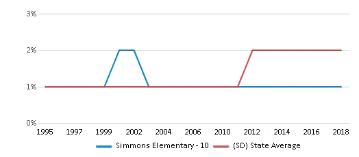 This chart display the percentage of Asian students in Simmons Elementary - 10 and the percentage of Asian public school students in South Dakota by year, with the latest 2017-18 school year data.