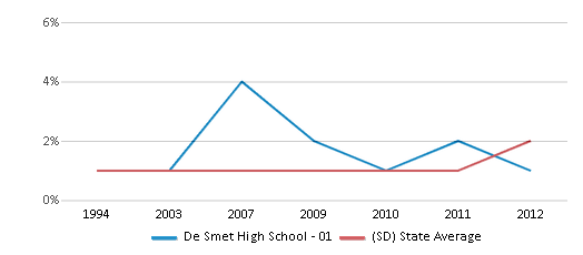 This chart display the percentage of Asian students in De Smet High School - 01 and the percentage of Asian public school students in South Dakota by year, with the latest 2011-12 school year data.