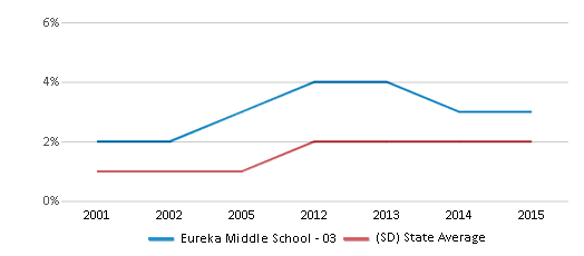 This chart display the percentage of Asian students in Eureka Middle School - 03 and the percentage of Asian public school students in South Dakota by year, with the latest 2014-15 school year data.