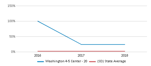 This chart display the percentage of Asian students in Washington 4-5 Center - 20 and the percentage of Asian public school students in South Dakota by year, with the latest 2017-18 school year data.