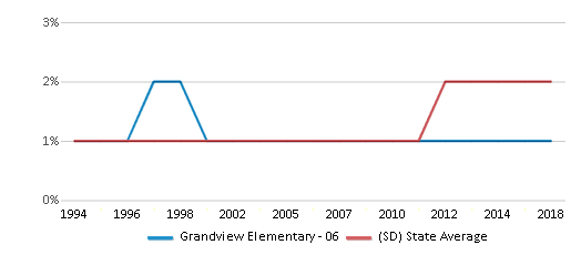This chart display the percentage of Asian students in Grandview Elementary - 06 and the percentage of Asian public school students in South Dakota by year, with the latest 2017-18 school year data.