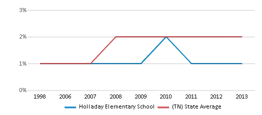 This chart display the percentage of Asian students in Holladay Elementary School and the percentage of Asian public school students in Tennessee by year, with the latest 2012-13 school year data.