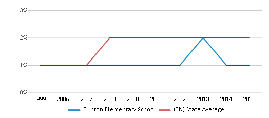 This chart display the percentage of Asian students in Clinton Elementary School and the percentage of Asian public school students in Tennessee by year, with the latest 2014-15 school year data.