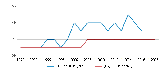 This chart display the percentage of Asian students in Ooltewah High School and the percentage of Asian public school students in Tennessee by year, with the latest 2017-18 school year data.