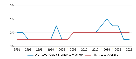 This chart display the percentage of Asian students in Wolftever Creek Elementary School and the percentage of Asian public school students in Tennessee by year, with the latest 2017-18 school year data.