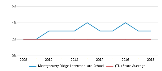 This chart display the percentage of Asian students in Montgomery Ridge Intermediate School and the percentage of Asian public school students in Tennessee by year, with the latest 2017-18 school year data.