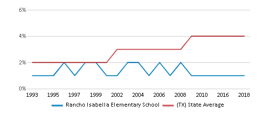 This chart display the percentage of Asian students in Rancho Isabella Elementary School and the percentage of Asian public school students in Texas by year, with the latest 2017-18 school year data.