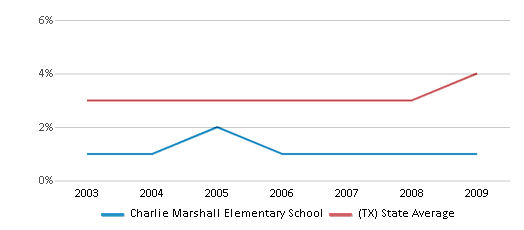 This chart display the percentage of Asian students in Charlie Marshall Elementary School and the percentage of Asian public school students in Texas by year, with the latest 2008-09 school year data.