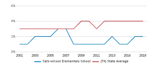 This chart display the percentage of Asian students in Calk-wilson Elementary School and the percentage of Asian public school students in Texas by year, with the latest 2017-18 school year data.