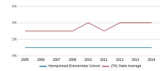 This chart display the percentage of Asian students in Hempstead Elementary School and the percentage of Asian public school students in Texas by year, with the latest 2013-14 school year data.