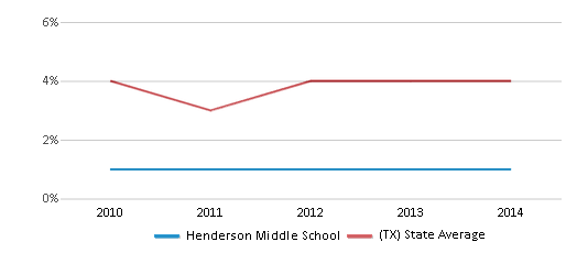 This chart display the percentage of Asian students in Henderson Middle School and the percentage of Asian public school students in Texas by year, with the latest 2013-14 school year data.