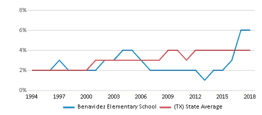 This chart display the percentage of Asian students in Benavidez Elementary School and the percentage of Asian public school students in Texas by year, with the latest 2017-18 school year data.