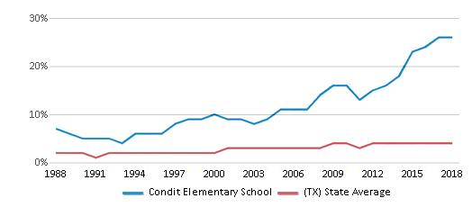This chart display the percentage of Asian students in Condit Elementary School and the percentage of Asian public school students in Texas by year, with the latest 2017-18 school year data.