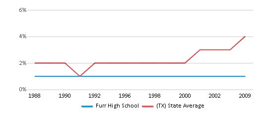 This chart display the percentage of Asian students in Furr High School and the percentage of Asian public school students in Texas by year, with the latest 2008-09 school year data.