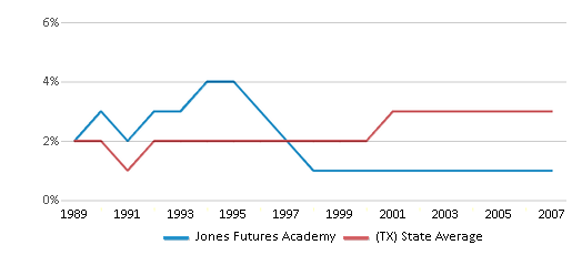 This chart display the percentage of Asian students in Jones Futures Academy and the percentage of Asian public school students in Texas by year, with the latest 2006-07 school year data.