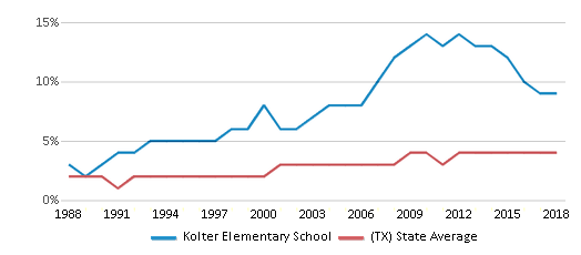 This chart display the percentage of Asian students in Kolter Elementary School and the percentage of Asian public school students in Texas by year, with the latest 2017-18 school year data.