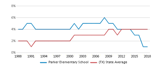 This chart display the percentage of Asian students in Parker Elementary School and the percentage of Asian public school students in Texas by year, with the latest 2017-18 school year data.