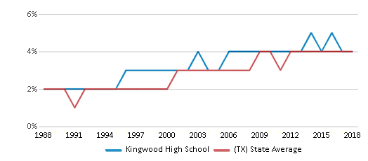 This chart display the percentage of Asian students in Kingwood High School and the percentage of Asian public school students in Texas by year, with the latest 2017-18 school year data.