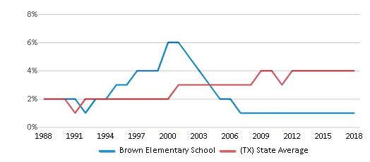 This chart display the percentage of Asian students in Brown Elementary School and the percentage of Asian public school students in Texas by year, with the latest 2017-18 school year data.
