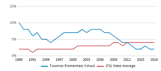This chart display the percentage of Asian students in Townley Elementary School and the percentage of Asian public school students in Texas by year, with the latest 2017-18 school year data.