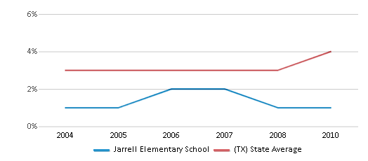 This chart display the percentage of Asian students in Jarrell Elementary School and the percentage of Asian public school students in Texas by year, with the latest 2009-10 school year data.