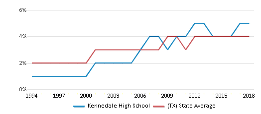This chart display the percentage of Asian students in Kennedale High School and the percentage of Asian public school students in Texas by year, with the latest 2017-18 school year data.
