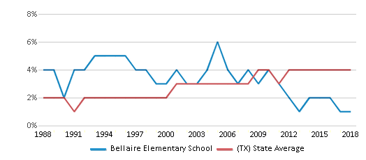 This chart display the percentage of Asian students in Bellaire Elementary School and the percentage of Asian public school students in Texas by year, with the latest 2017-18 school year data.